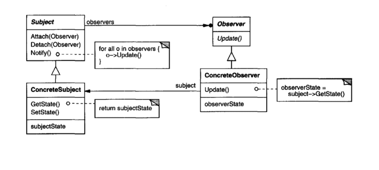 Observer Pattern Diagram