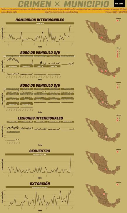 Infográfica del Crimen en México - Dic 2015