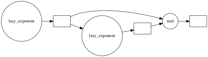 Horizontal diagram of task graph for the object z