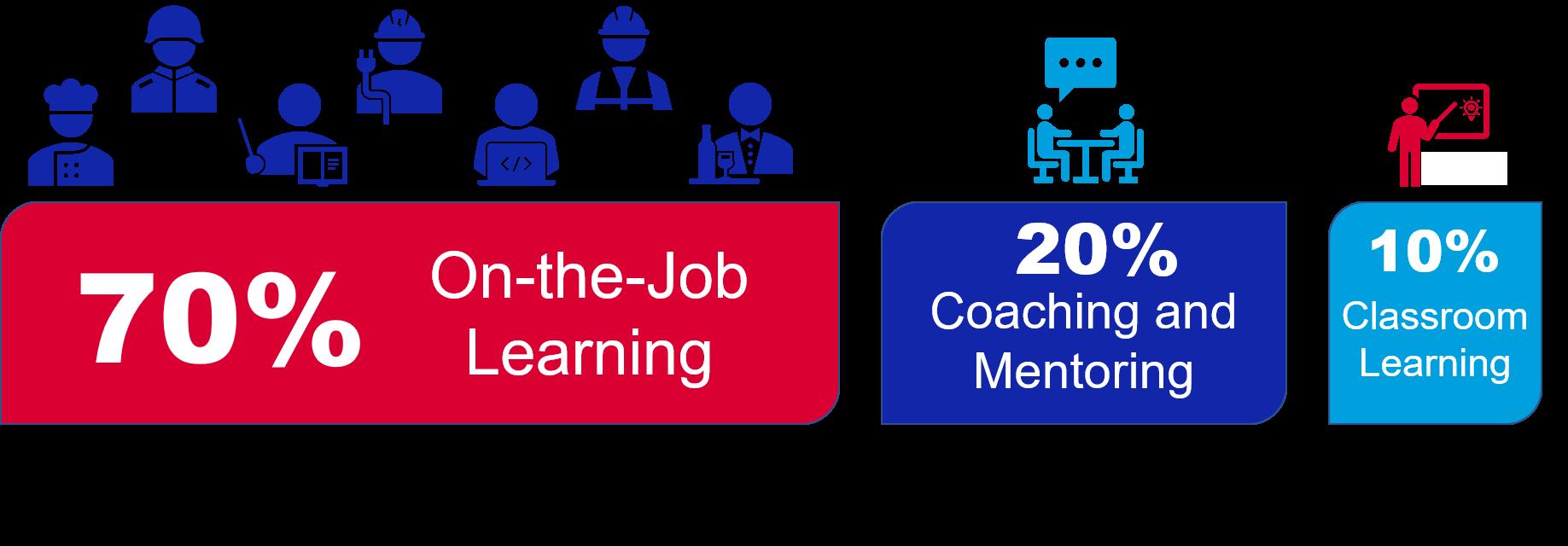70:20:10 Model of Learning