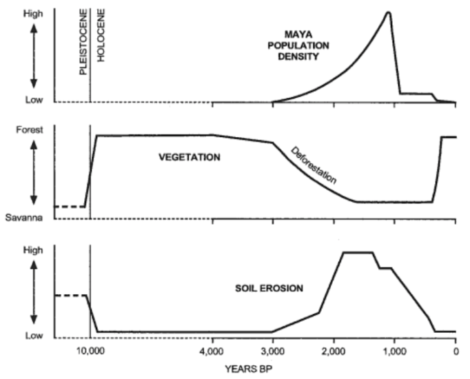 Williams 2006 Deforsting the Earth figure 3.6