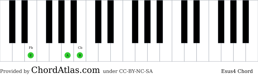 Piano chord chart for the E suspended fourth chord (Esus4). The notes E, A and B are highlighted.
