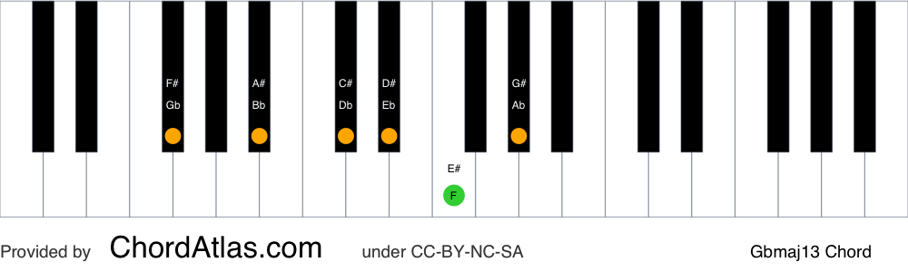 Piano chord chart for the G flat major thirteenth chord (Gbmaj13). The notes Gb, Bb, Db, F, Ab and Eb are highlighted.