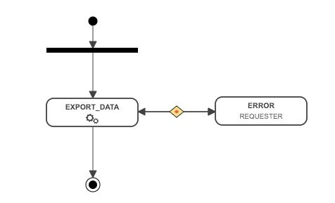 gdpr-processus-export