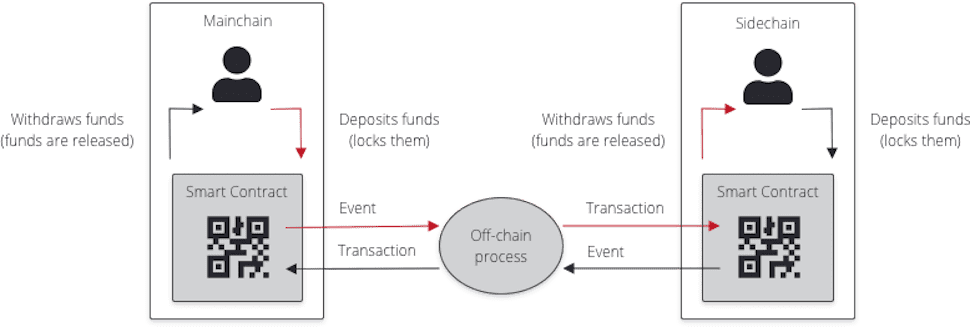 What is a sidechain in blockchain technology?