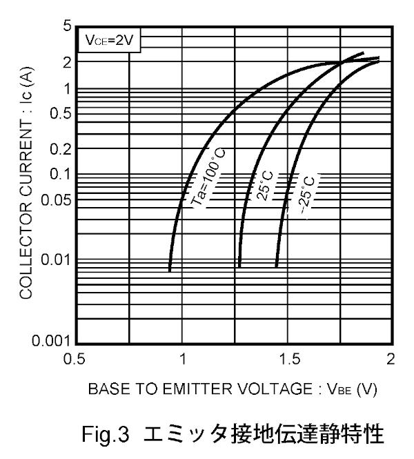 出典: トランジスタ 2SD1866のデータシート
