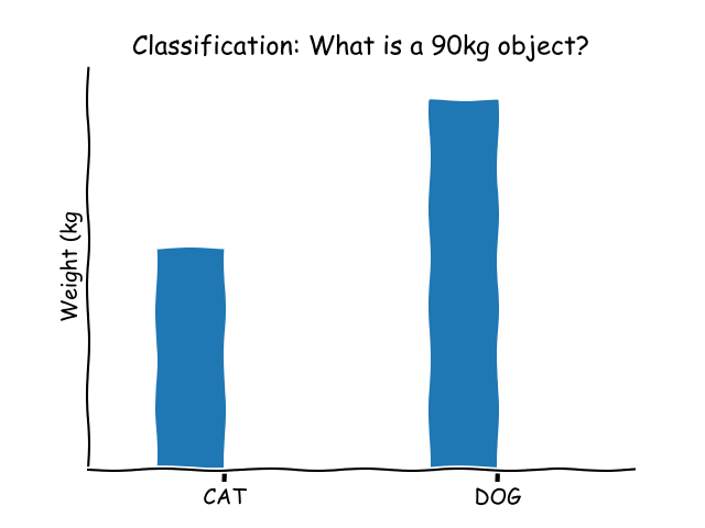 classification problem