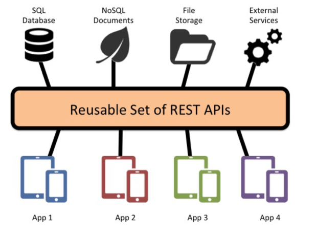 Rest Break down diagram
