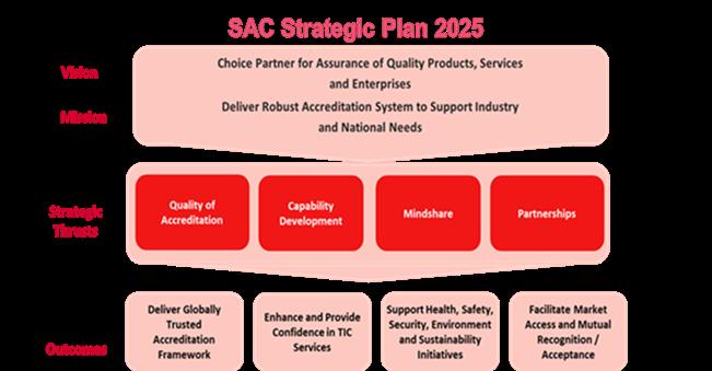 SAC Strategic Plan 2025