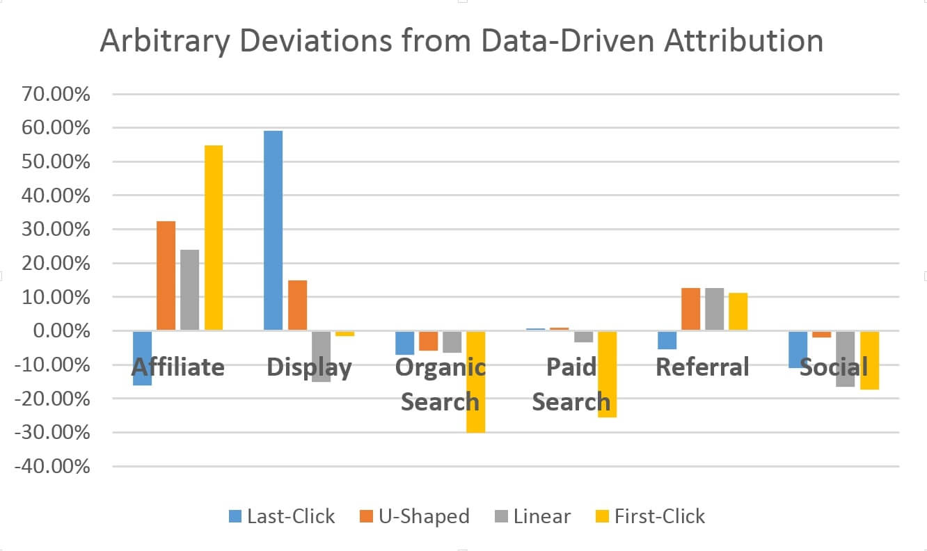 Dangers of Static Attribution Models