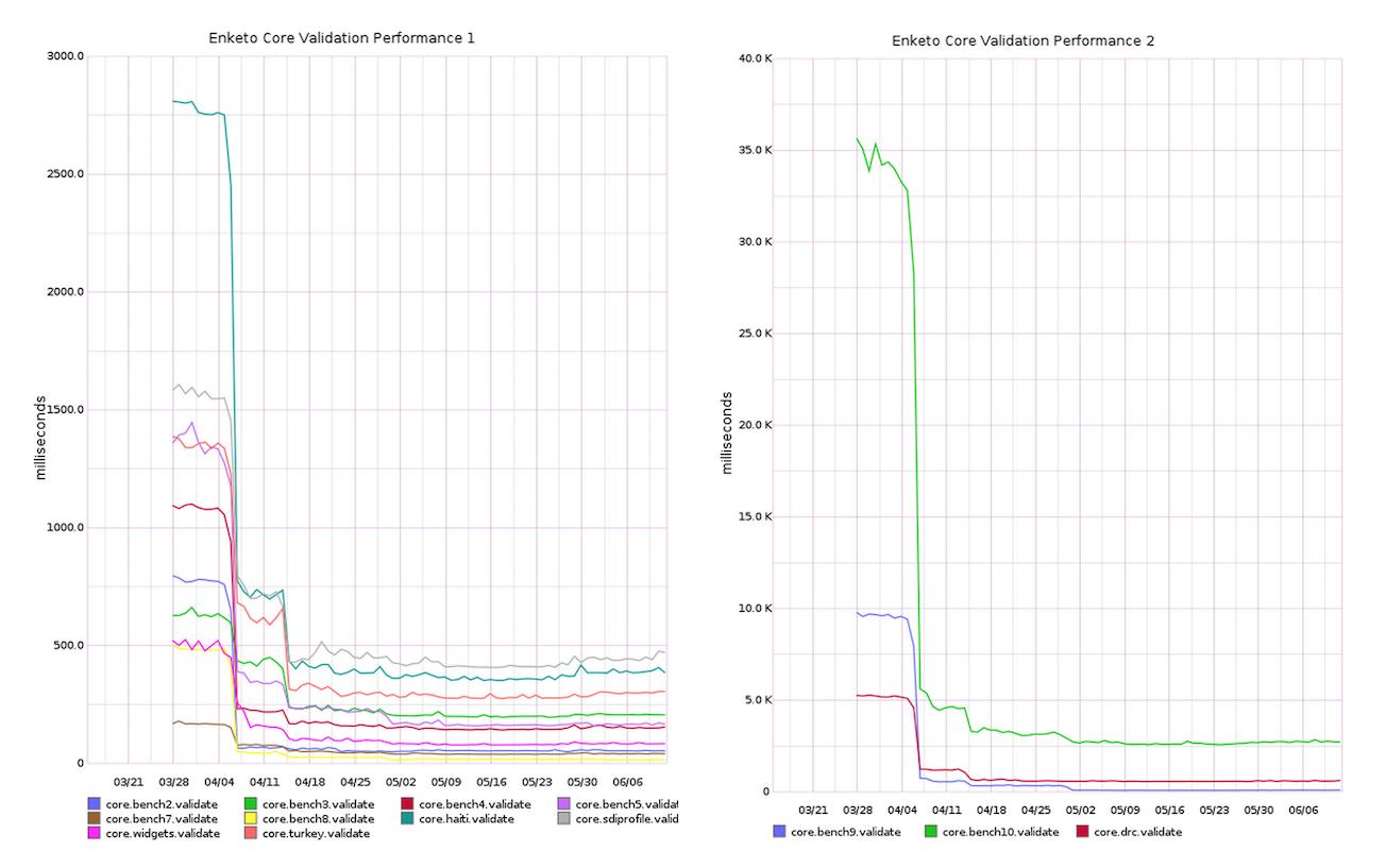 """Enketo-core Validation Performance"""