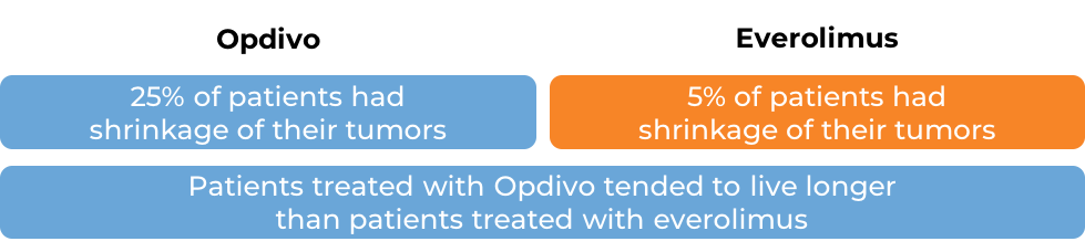 Comparative results after treatment with either Opdivo or everolimus (diagram)