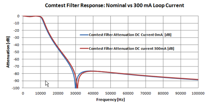 Filter DC Loop Current Response