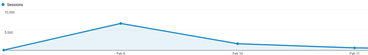 google analytics 100x session growth