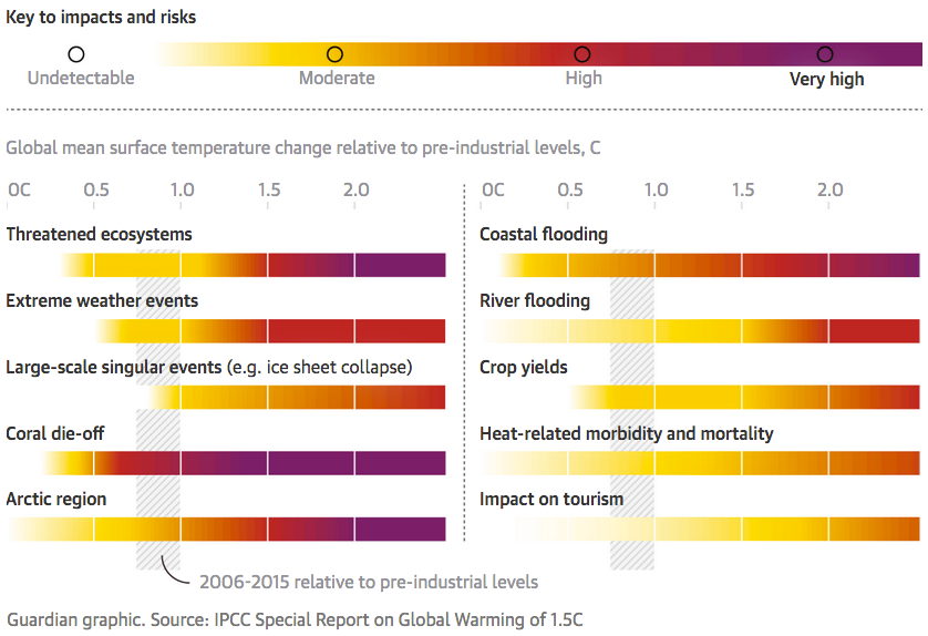 risks of climate change