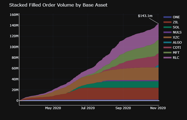 stacked filled order volume by base asset