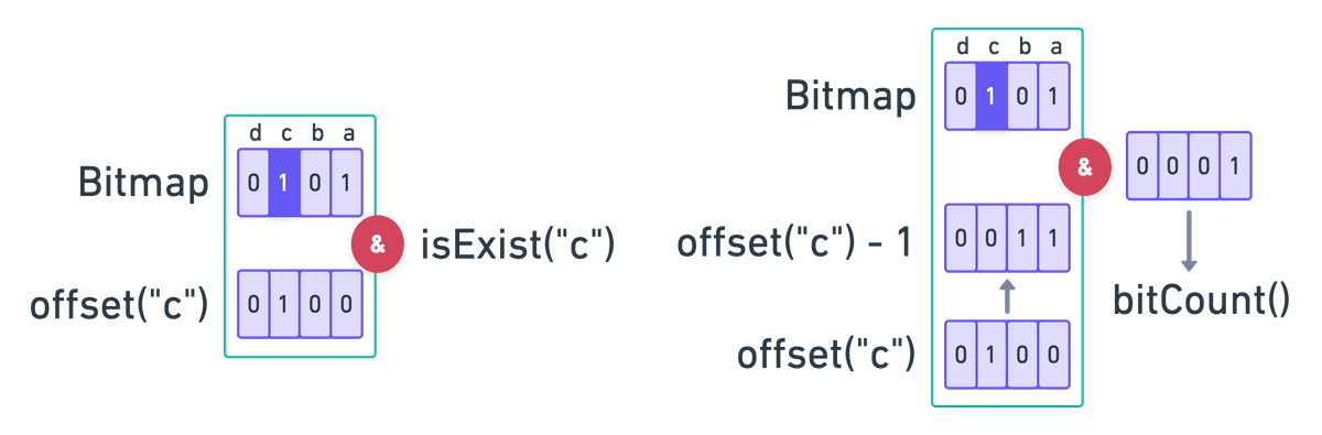 array mapped trie2