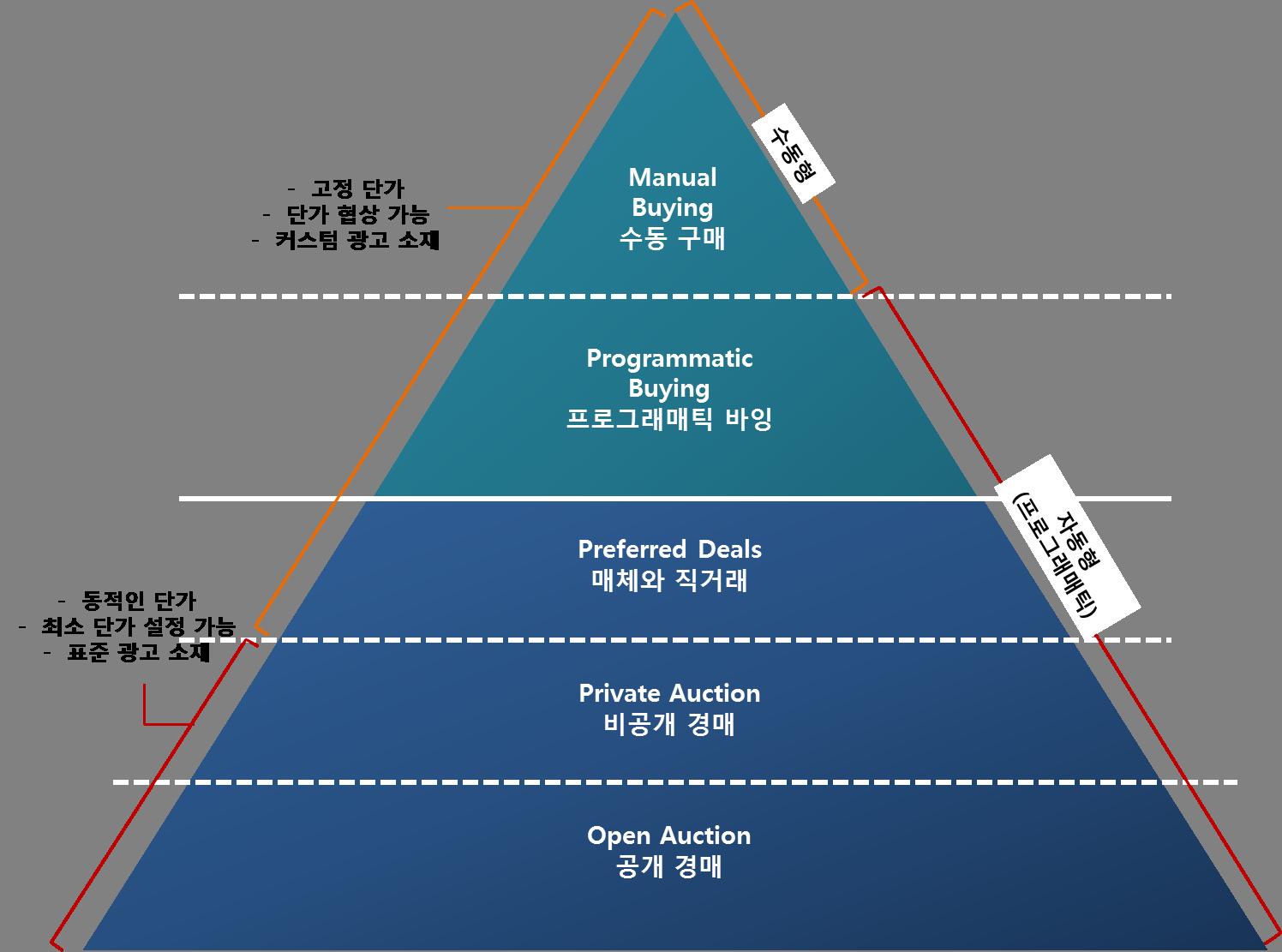 출처) Centro(2015.06), Programmatic vs. RTB : A Common Misconception in Ad Tech