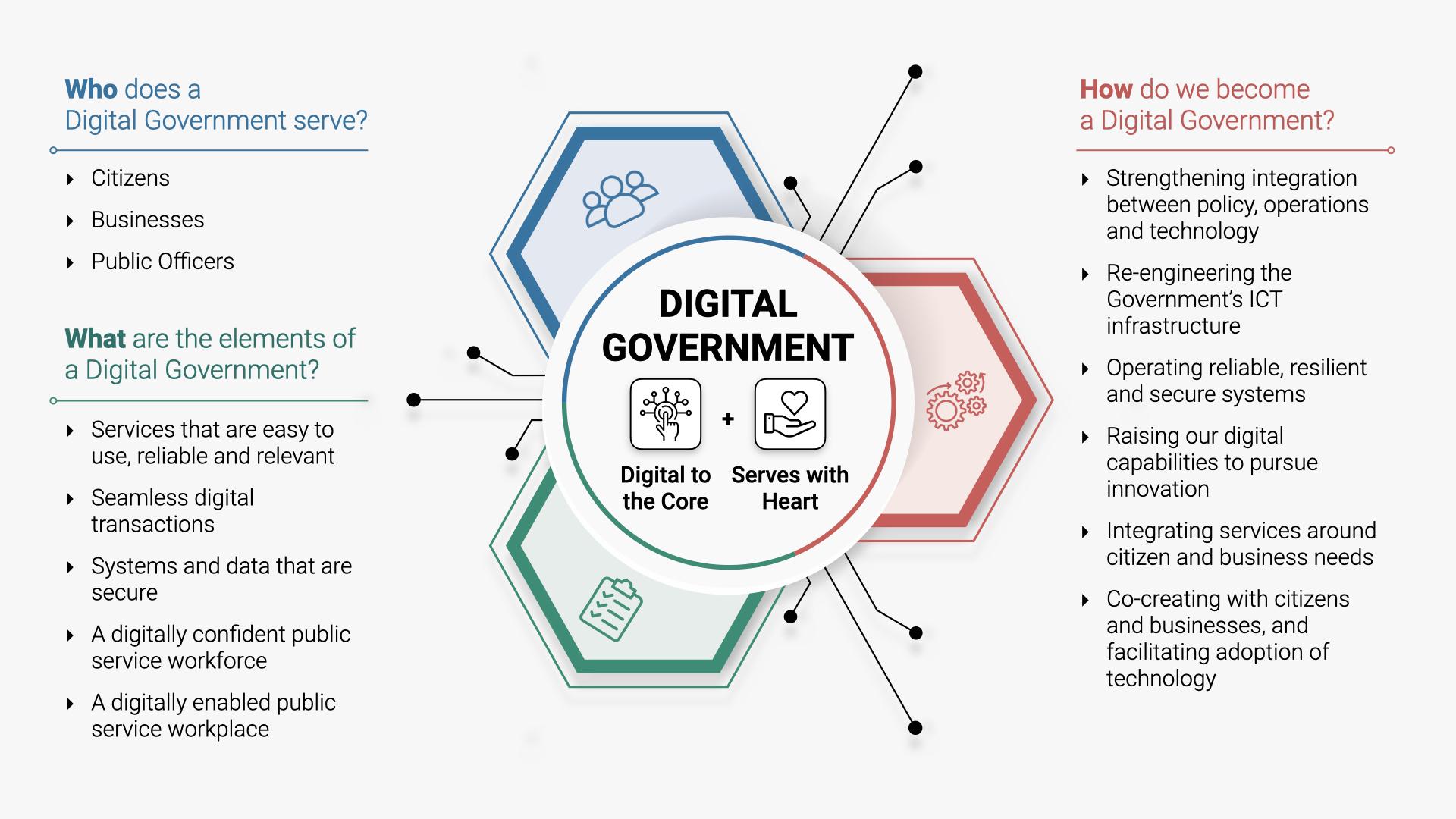 Image of Digital Government Blueprint
