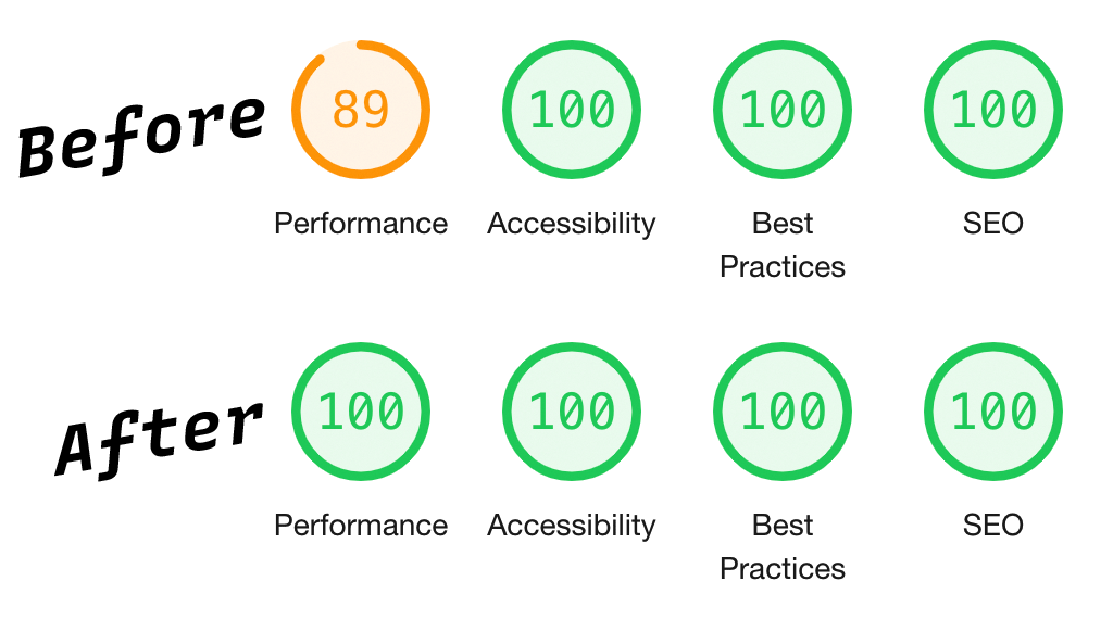 Before and after Google Lighthouse results. Before: Performance is 89. After: Performance is 100. Accessibility, Best Practices, and SEO on both, before and after, are all 100.