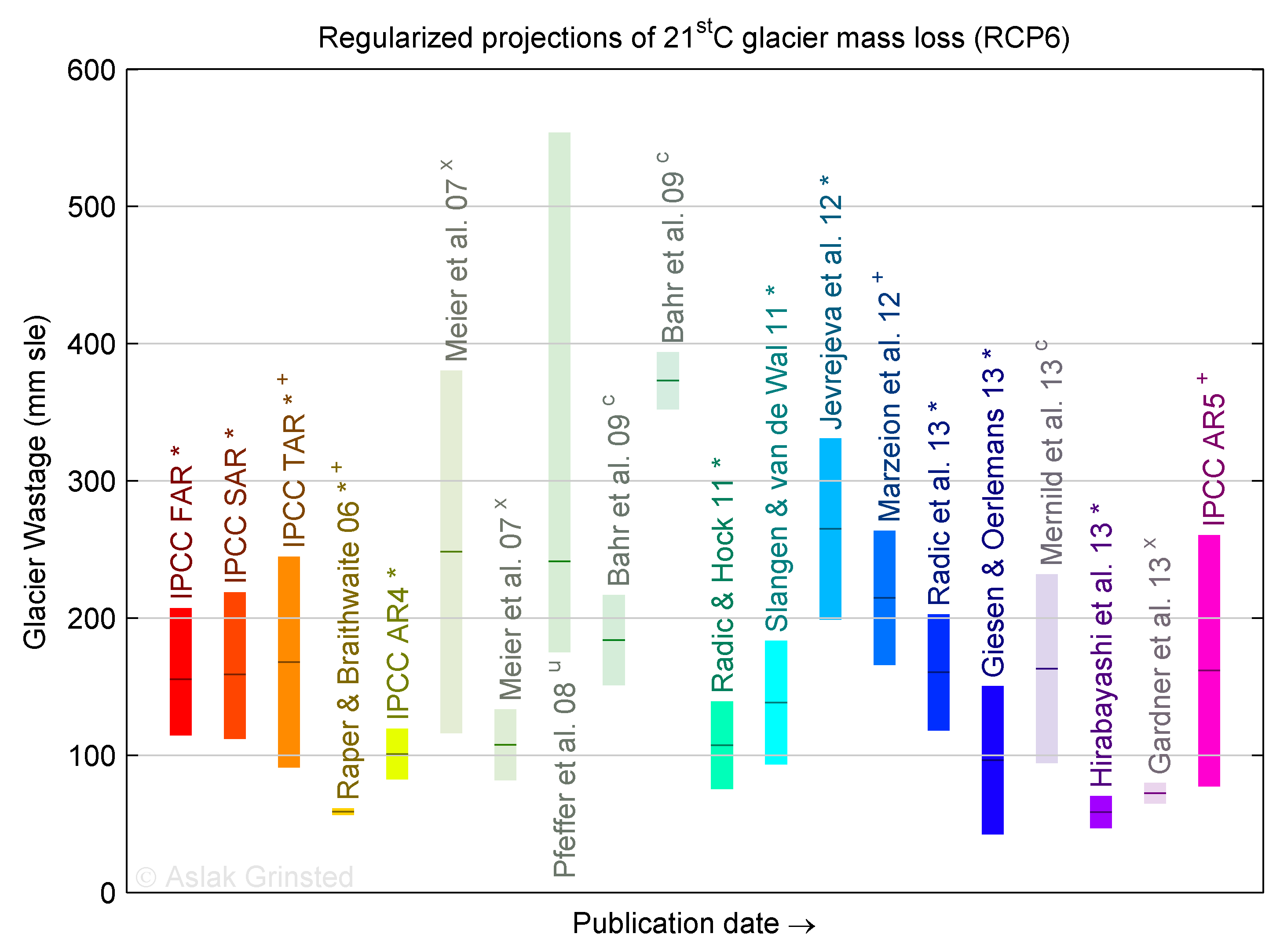 21st C Projections of glacier mass loss in sea level equivalent. Uncertainties are adjusted to 1 sigma (except for <sup>u</sup>)