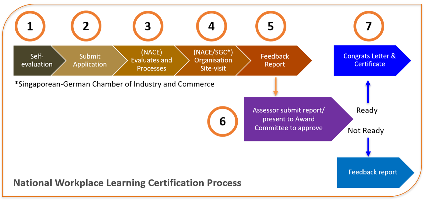 National WpL Certification Process