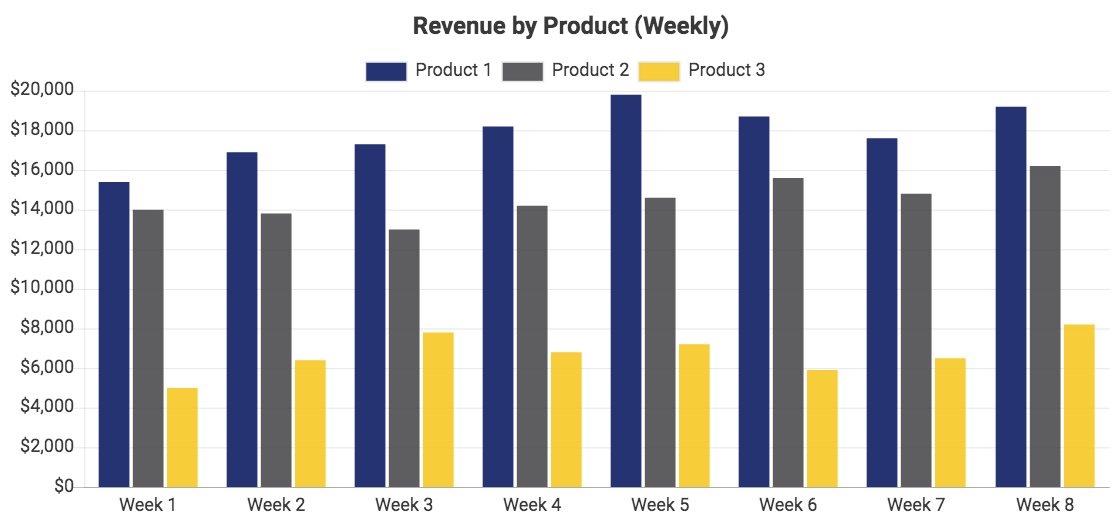 Revenue by product, data from QuickBooks Online, displayed in a bar chart with a weekly interval