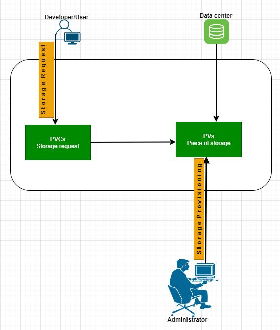 PVs and PVCs architecture