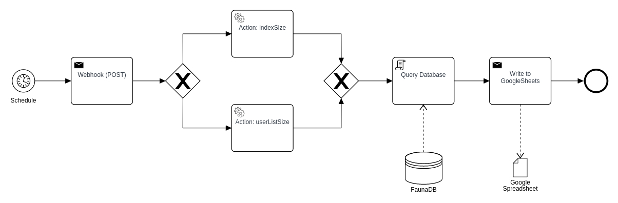 Flowchart showing the service architecture