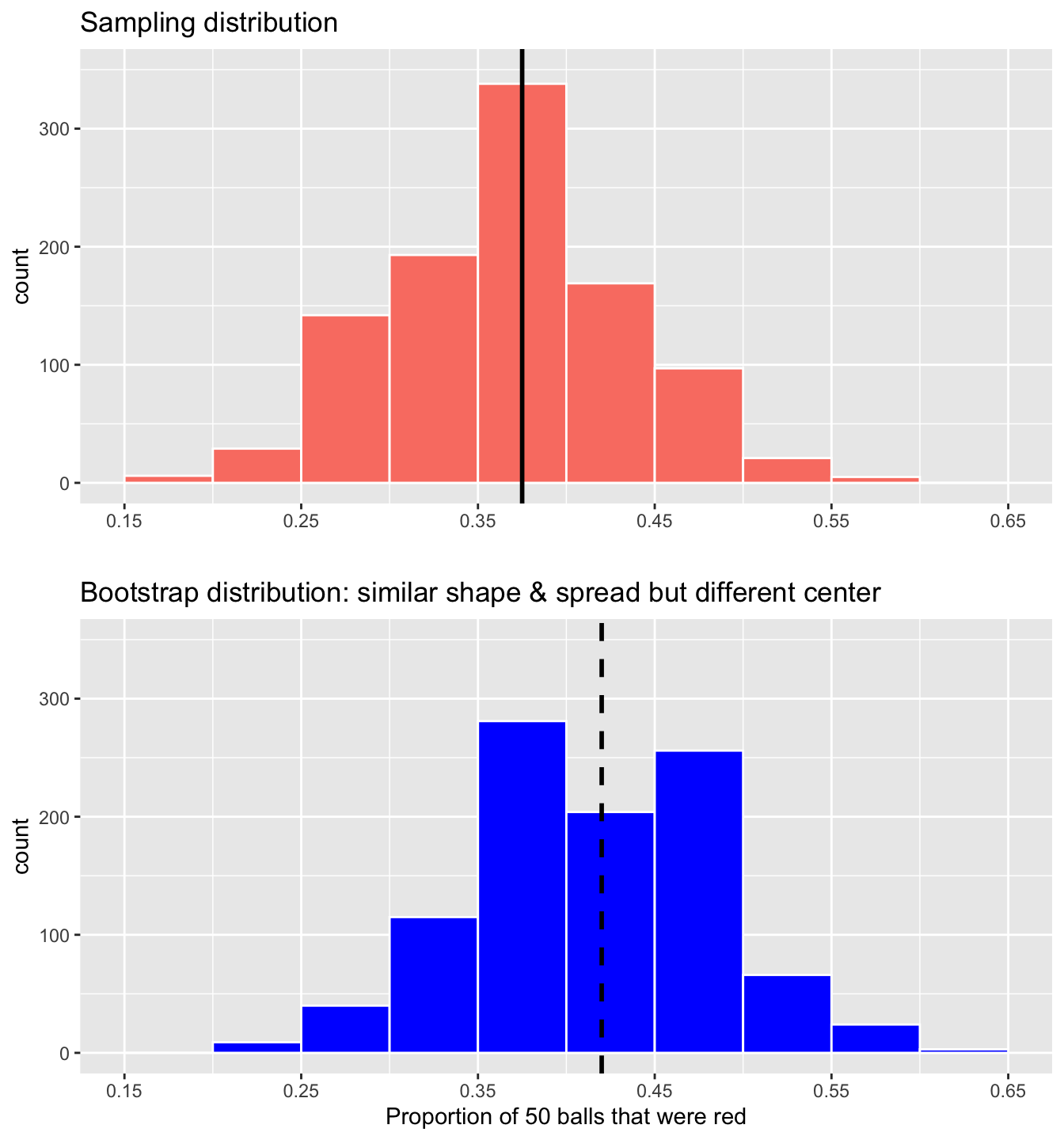 Comparing the sampling and bootstrap distributions of $\widehat{p}$