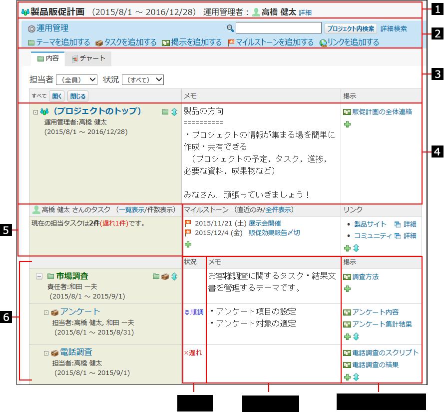 プロジェクトの内容画面の見かたを説明する番号付き画像