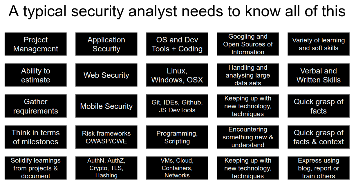Appsecco's Security Analyst has cross functional capabilities