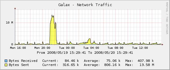 MySQL Network Traffic