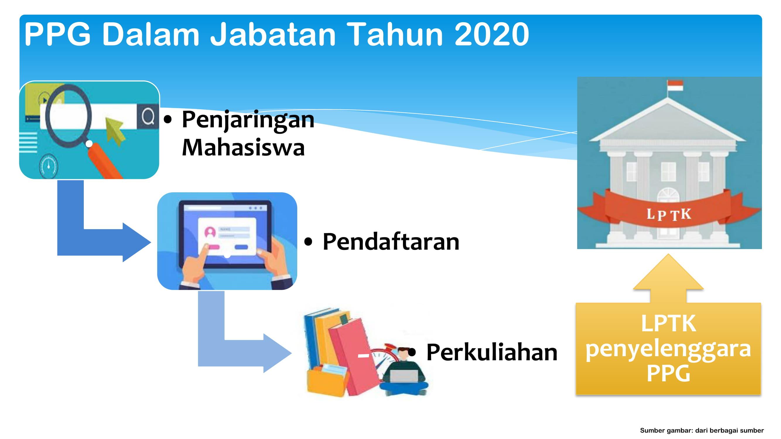 Download Infografis PPG Dalam Jabatan
