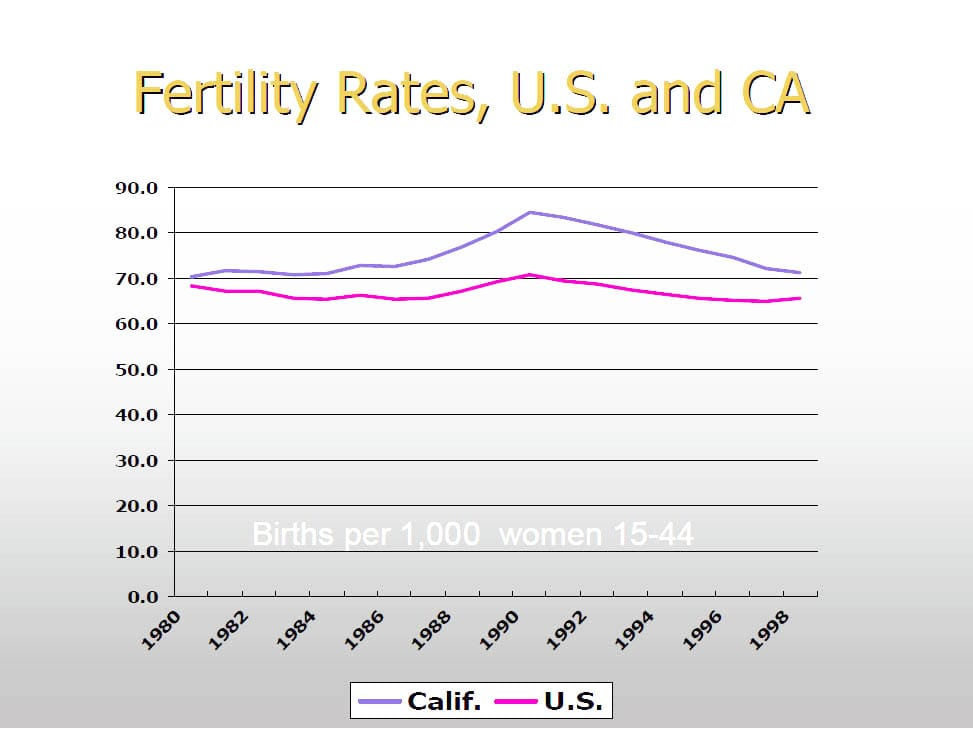 CA_US_Fertility_Rates