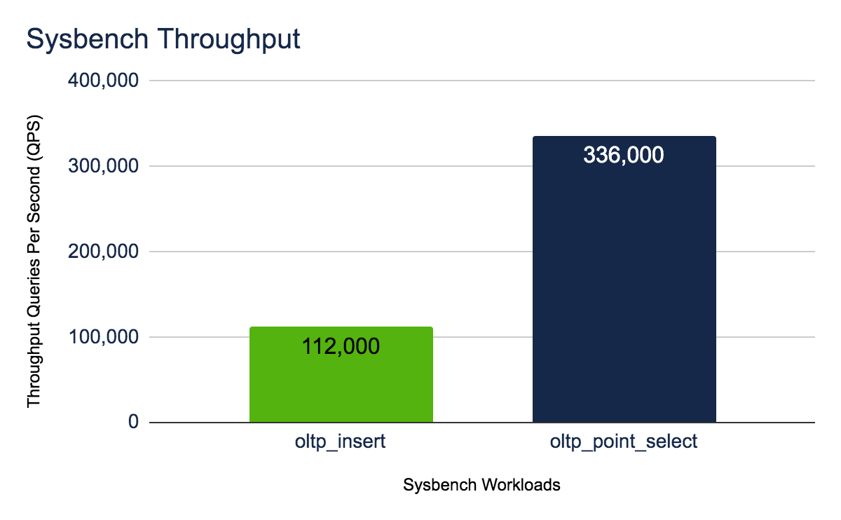 Sysbench Throughput