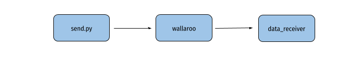 Three process architecture: send.py sends data, wallaroo processes it, and sends to data_receiver