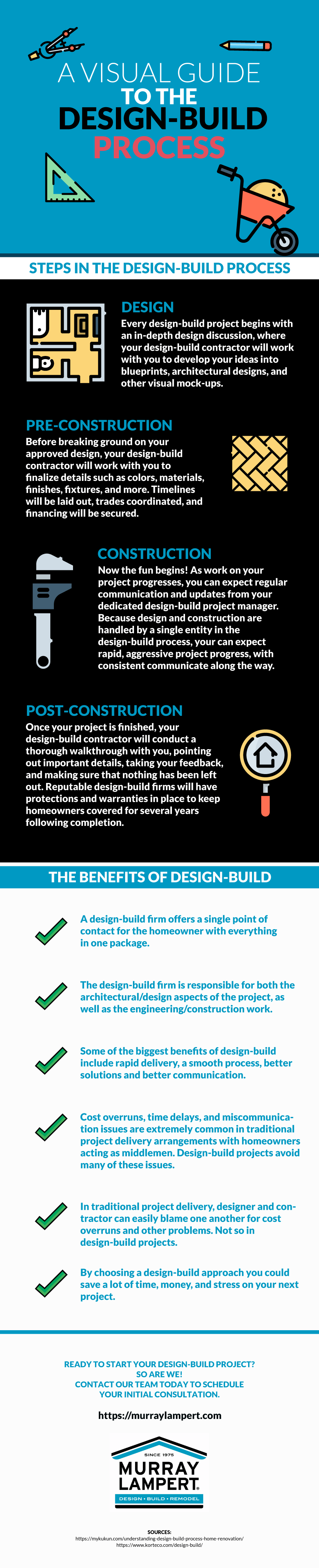 Visual Guide to the Design-Build Process Infographic