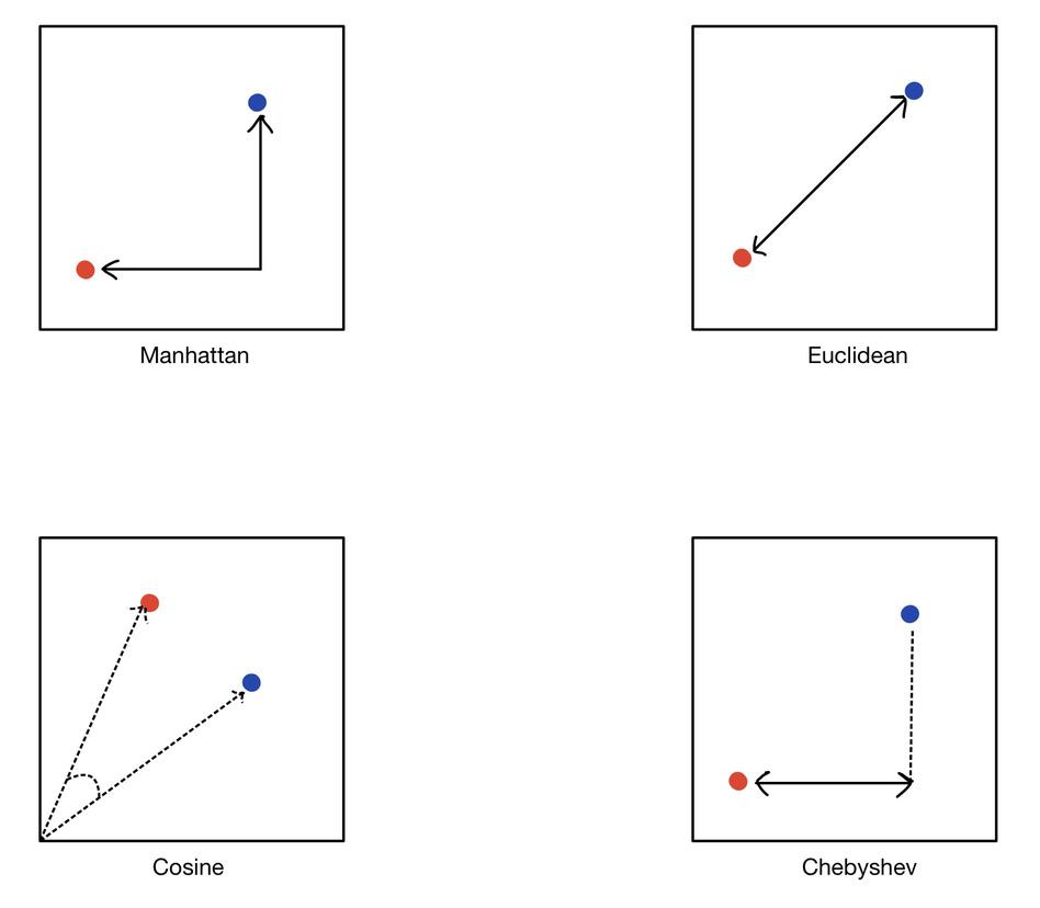 Similarity search distance metrics