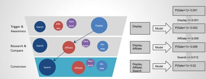 Marketing Attribution – Part 2