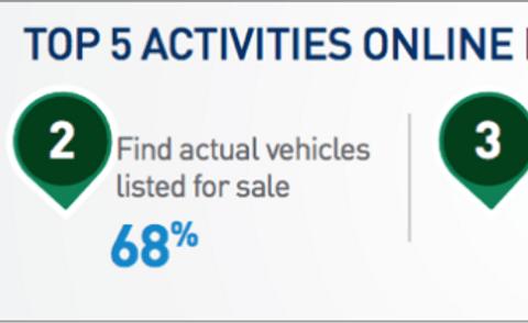 De 5 meest onderzochte zaken inzake het kopen van een auto anno 2017