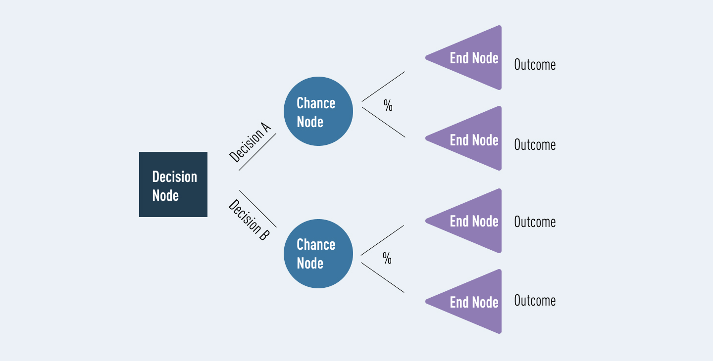 The different components that make up a decision tree: The decision note is represented by a rectangle, chance nodes are represented by circles, and end nodes are represented by triangles