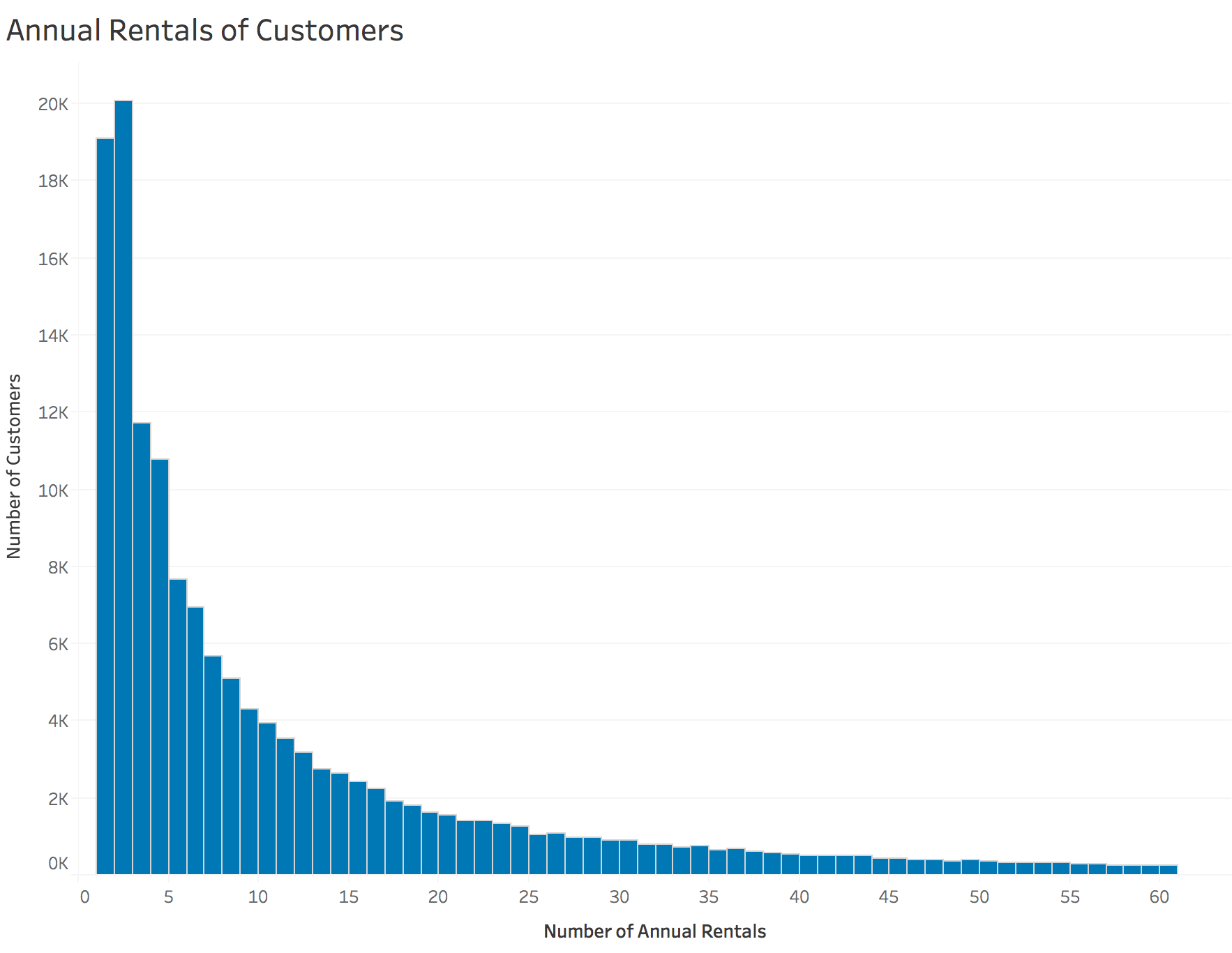 Distribution of Rentals per Customer