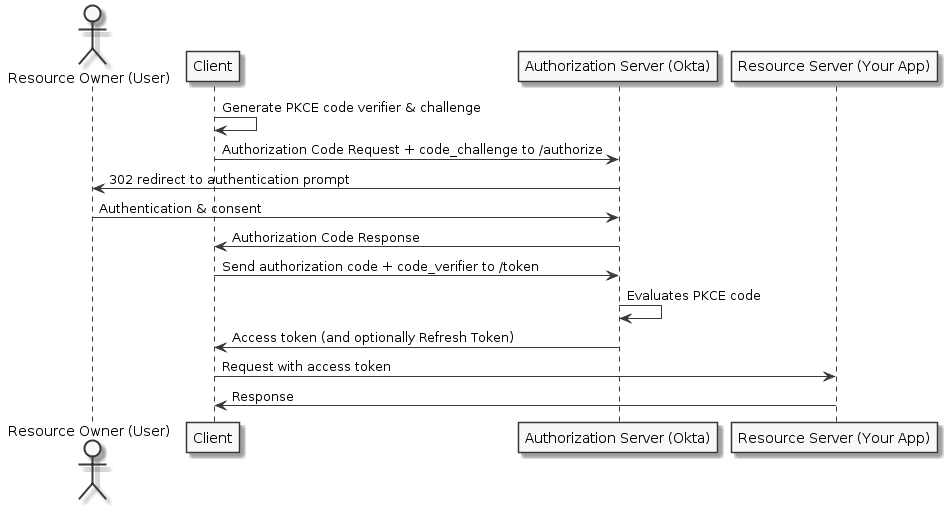 Auth Code Flow with PKCE