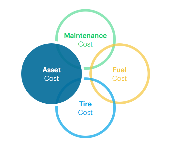 Fleet costs assets