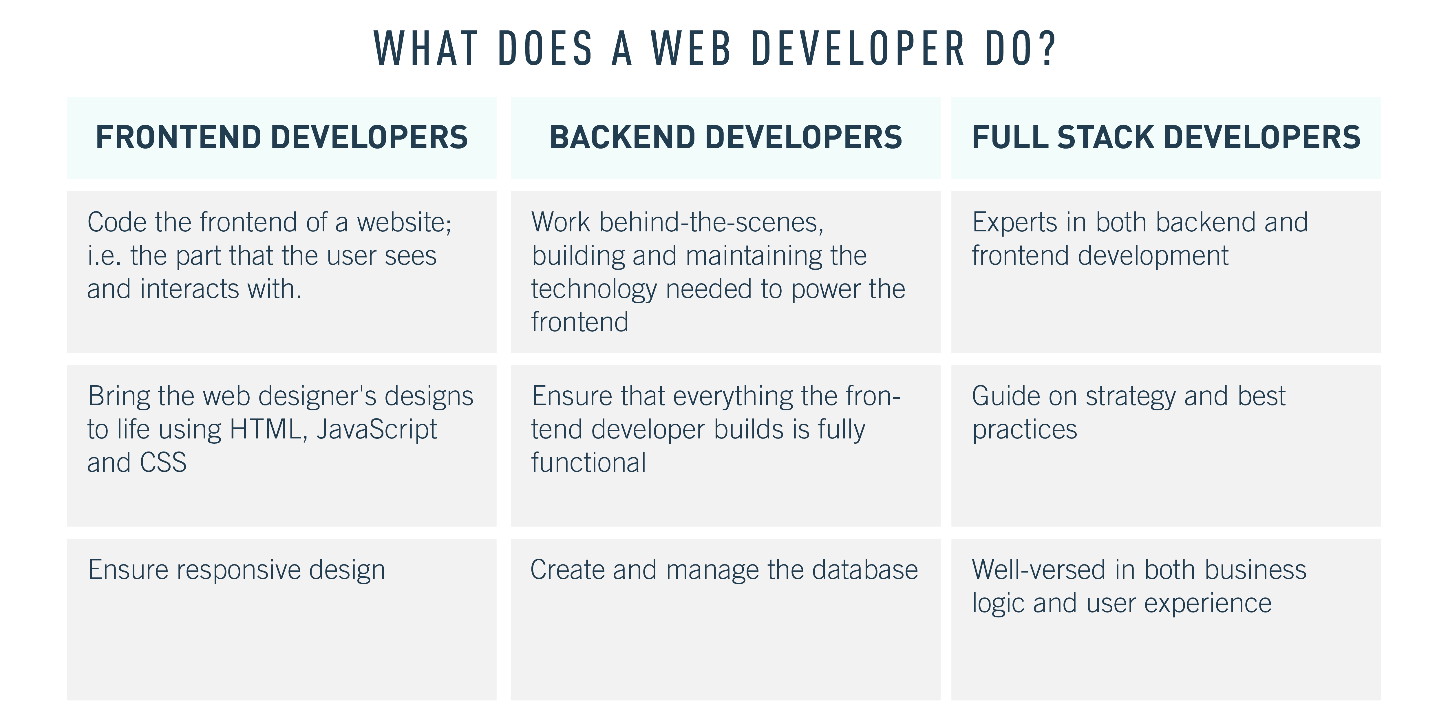 A comparison of the tasks of a frontend developer vs. backend developer vs. full-stack developer