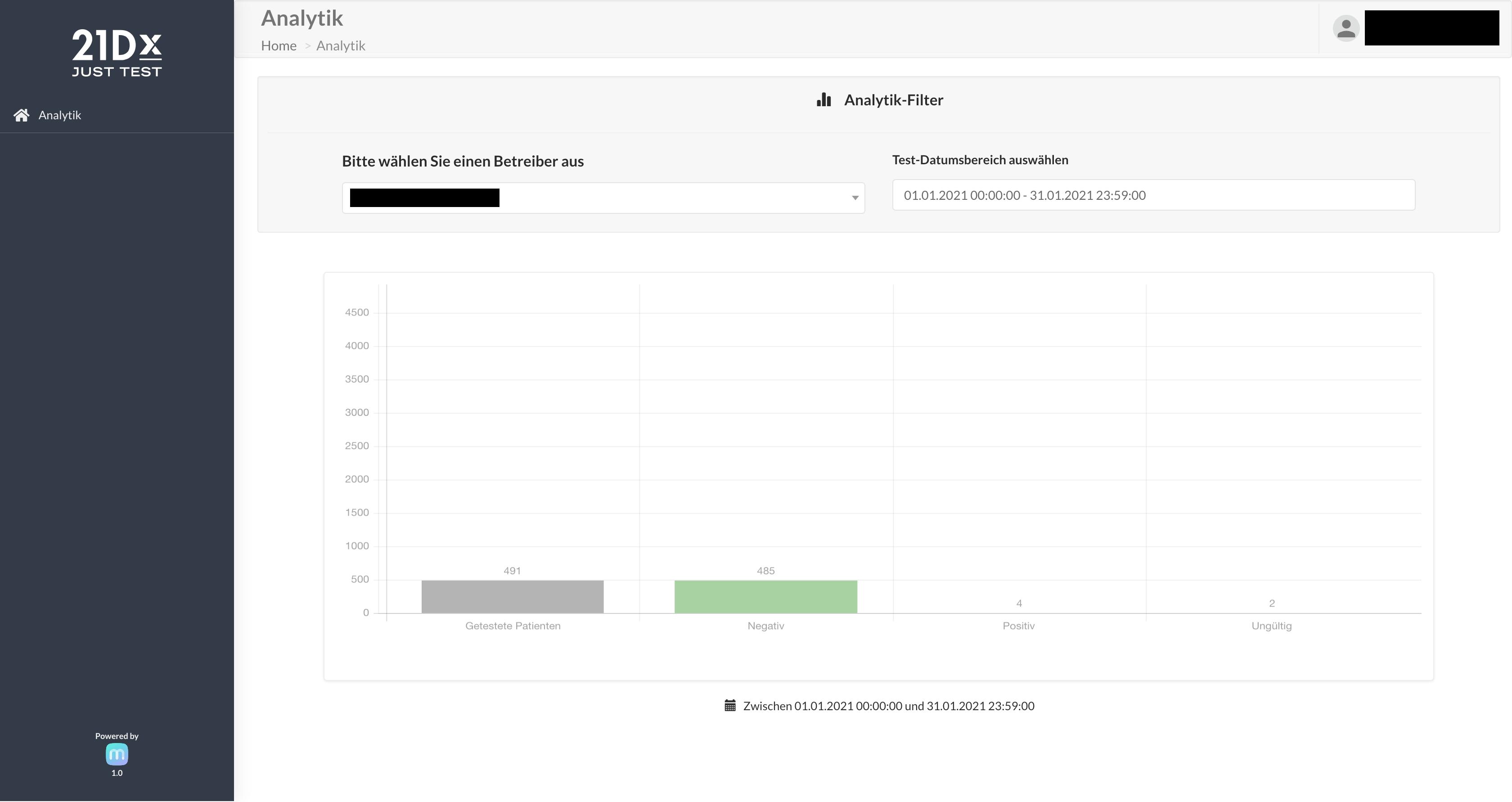 Screenshot aus dem Analytik Dashboard