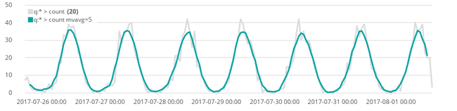 The regular time series output and a smooth curve in front of it