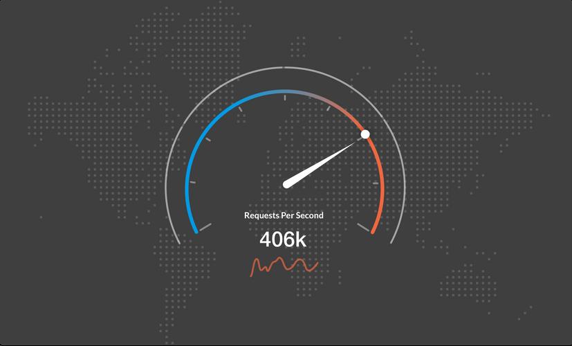 Requests per second gauge