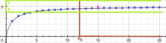 Obarvený graf posloupnosti